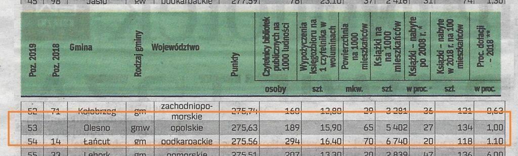 Ranking bibliotek 2019 - OBP 2. w województwie